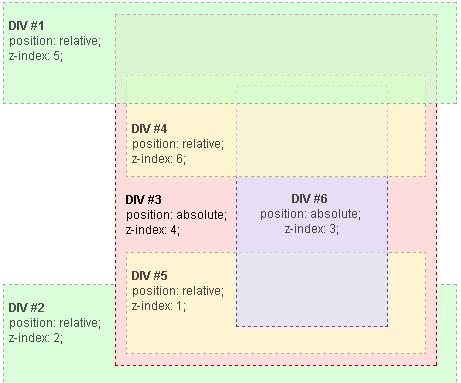 z-index的堆叠规则